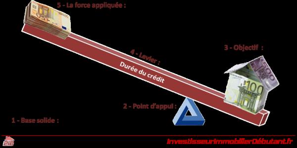 Le marge et l'effet de levier sur le forex