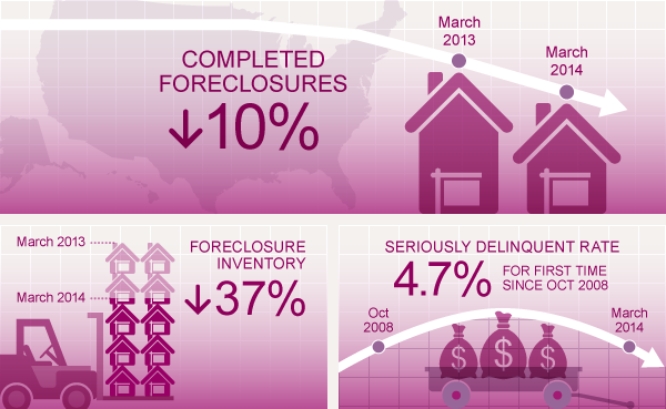 Rapport mars 2014 de Corelogic.