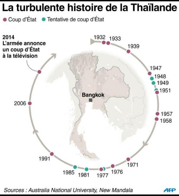 Instabilité politique en Thailande