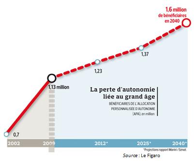 Hausse-de-la-dépendance-en-France