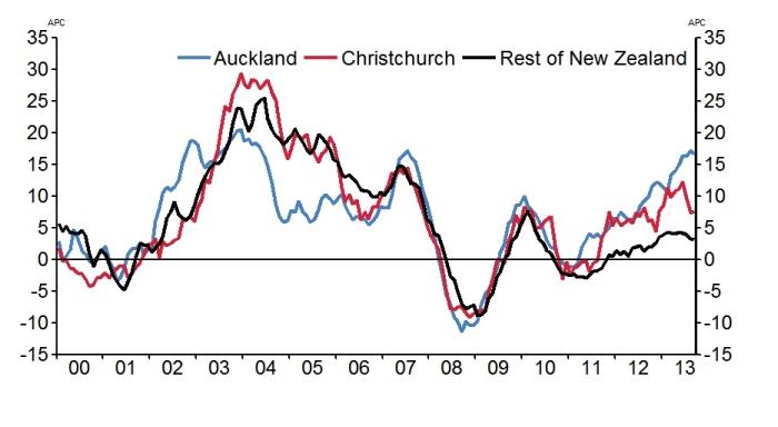 Property Syndication New Zealand