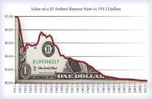 value-1913-dollars_450