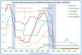 Evolution des taux d'intérêt directeurs