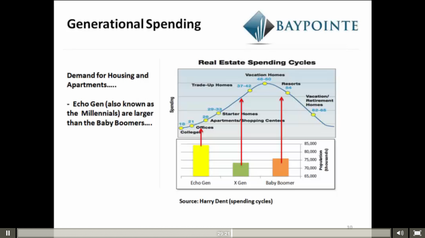 Real estate spending cycles through life