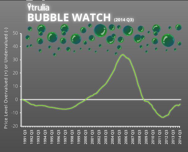 Trulia_BubbleWatch_Infographic_Q32014
