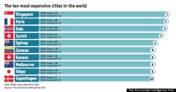 o-MOST-EXPENSIVE-CITIES-2014-570