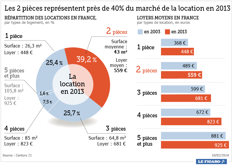 Evolution des loyers et rentabilit locative en france investir immobilier - Part a part immobilier ...