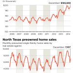 evolution des prix de l'immobilier au texas