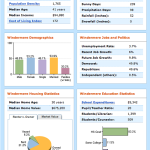 windermere-demographics-on-yahoo-real-estate-demographics-cost-of-living-more-20071104
