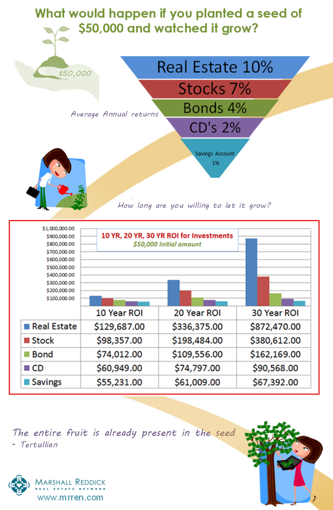 Infograph-Average-ROI-Based-on-Investment