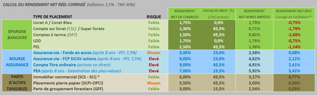 rendement-net-reel-corrige-placements