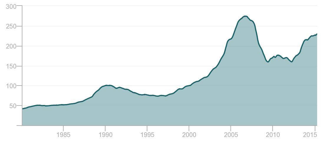 S&P/Case-Shiller CA-Los Angeles Home Price Index
