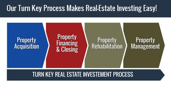 Pourquoi investir dans une location clef en main aux usa for Acheter une maison aux usa