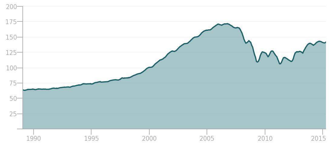 S&P/Case-Shiller MN-Minneapolis Home Price Index